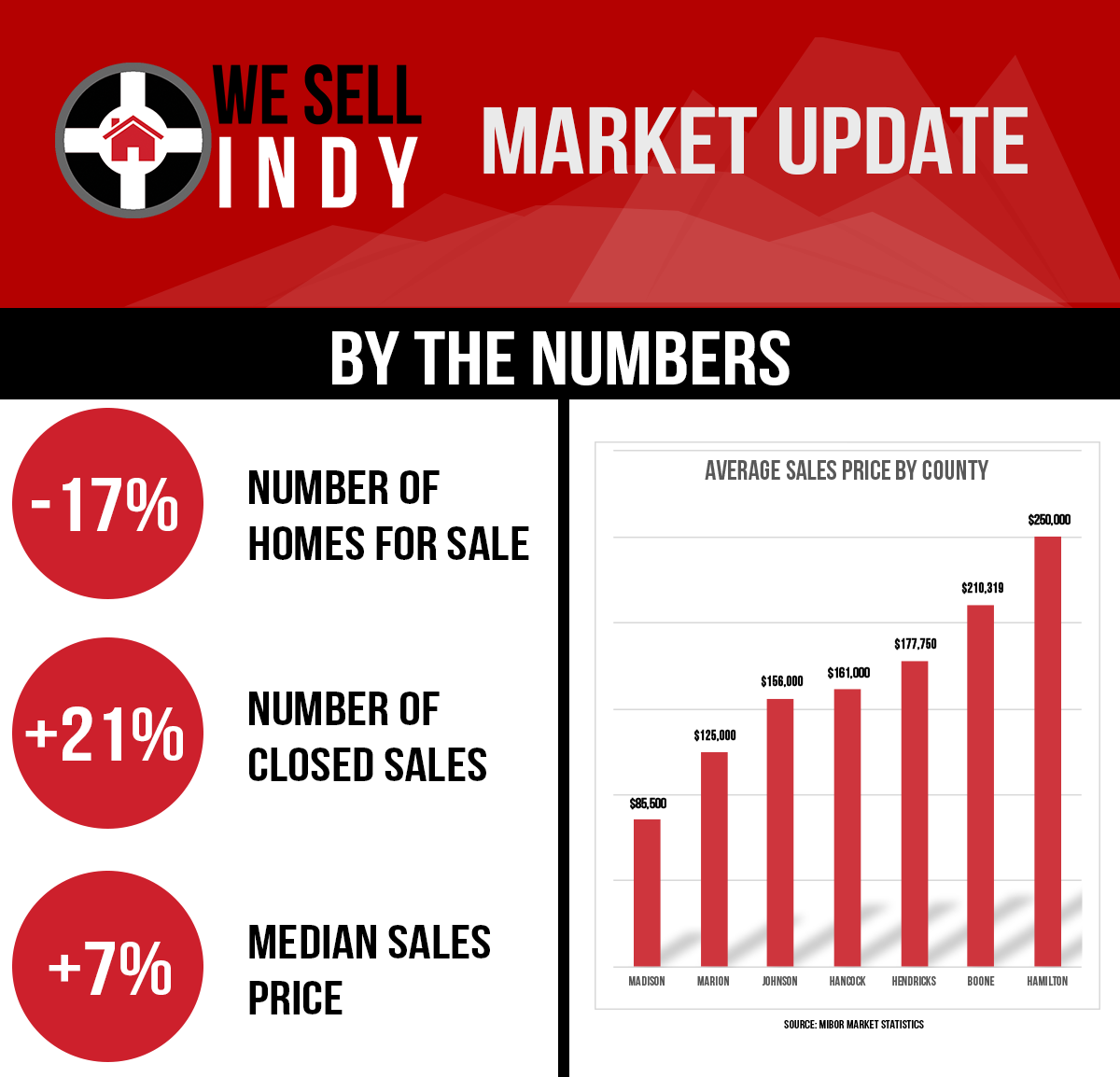 Indianapolis Real Estate Update